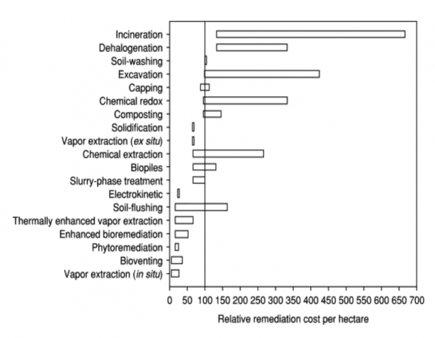 Relative Costs of Soil Remediation Treatments